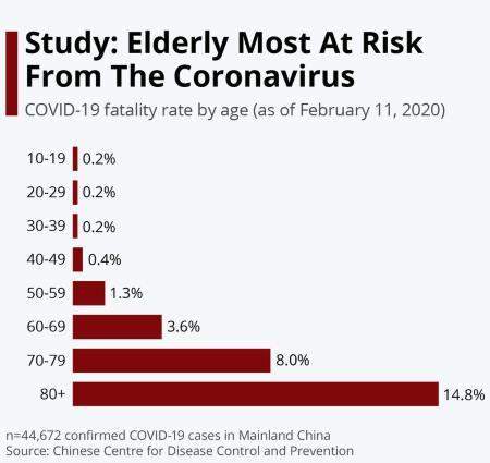 coronavirus age chart